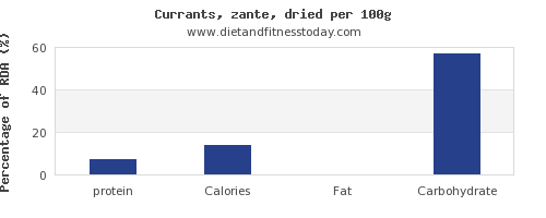 protein and nutrition facts in currants per 100g