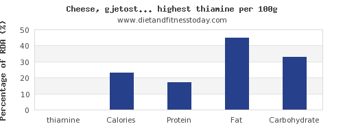 thiamine and nutrition facts in dairy products per 100g