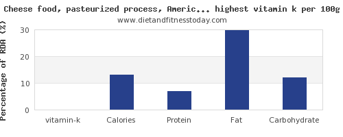 vitamin k and nutrition facts in dairy products per 100g