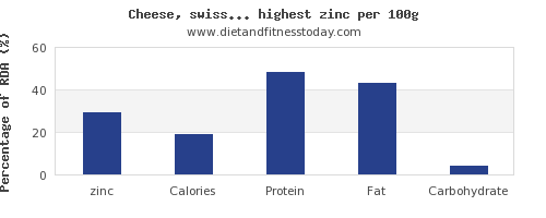 zinc and nutrition facts in dairy products per 100g