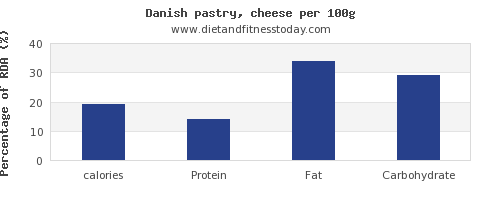 calories and nutrition facts in danish pastry per 100g