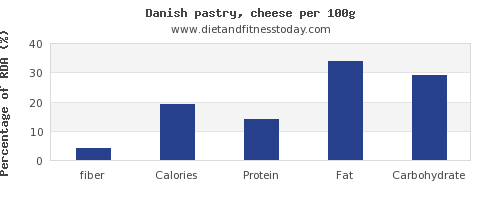 fiber and nutrition facts in danish pastry per 100g