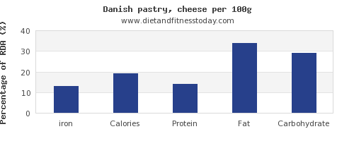 iron and nutrition facts in danish pastry per 100g