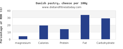 magnesium and nutrition facts in danish pastry per 100g