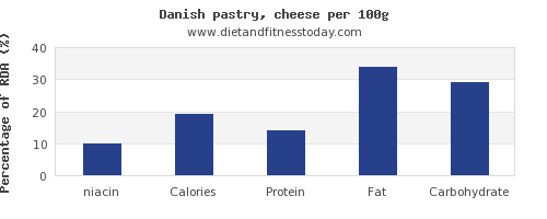 niacin and nutrition facts in danish pastry per 100g