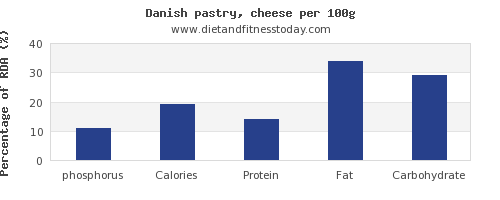phosphorus and nutrition facts in danish pastry per 100g