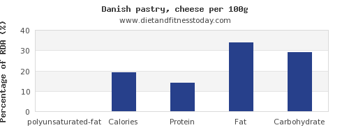 polyunsaturated fat and nutrition facts in danish pastry per 100g