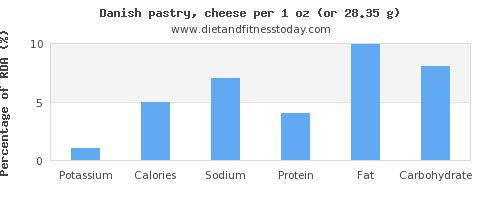 potassium and nutritional content in danish pastry