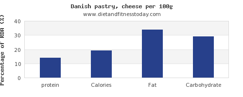 protein and nutrition facts in danish pastry per 100g