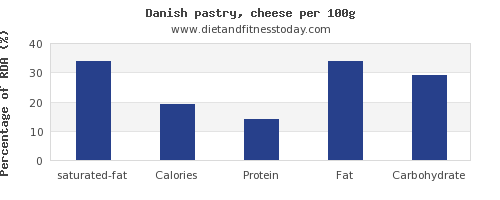 saturated fat and nutrition facts in danish pastry per 100g