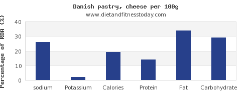 sodium and nutrition facts in danish pastry per 100g