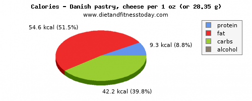 vitamin b12, calories and nutritional content in danish pastry
