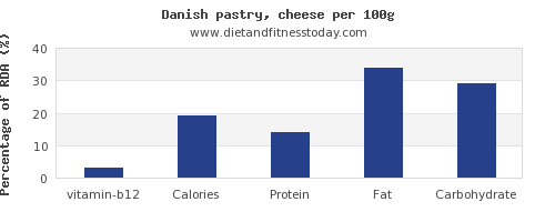 vitamin b12 and nutrition facts in danish pastry per 100g