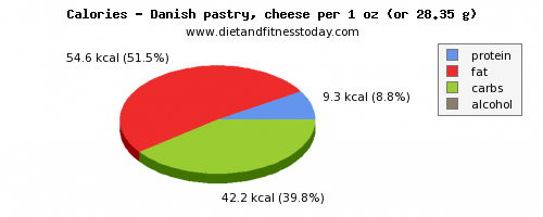 water, calories and nutritional content in danish pastry
