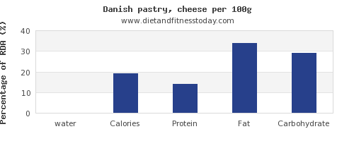 water and nutrition facts in danish pastry per 100g