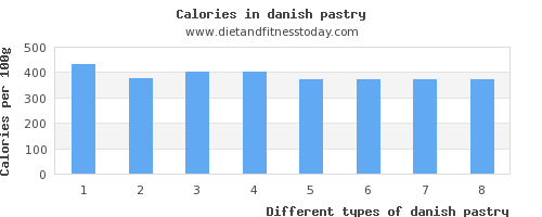 danish pastry phosphorus per 100g