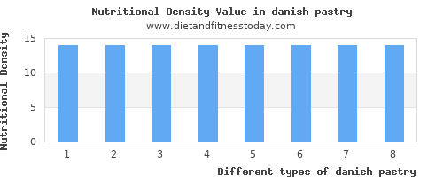 danish pastry polyunsaturated fat per 100g
