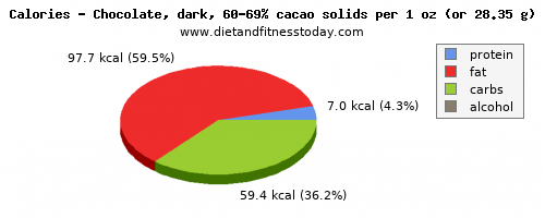 copper, calories and nutritional content in dark chocolate