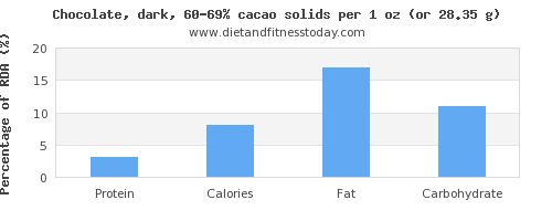 protein and nutritional content in dark chocolate