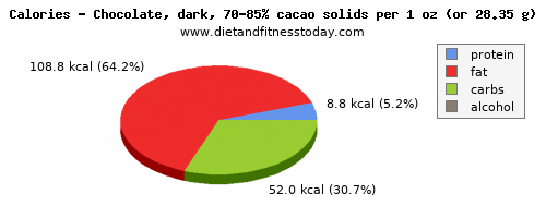 vitamin a, calories and nutritional content in dark chocolate