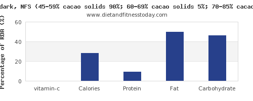 vitamin c and nutrition facts in dark chocolate per 100g