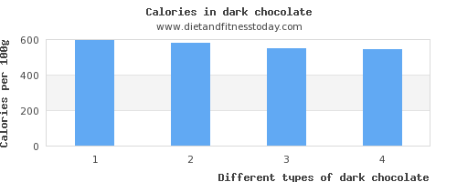 dark chocolate calcium per 100g