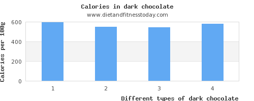 dark chocolate iron per 100g