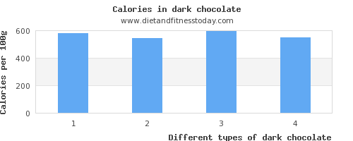 dark chocolate vitamin a per 100g