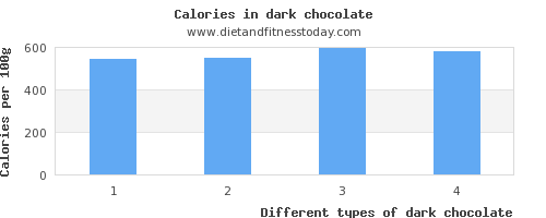 dark chocolate vitamin k per 100g
