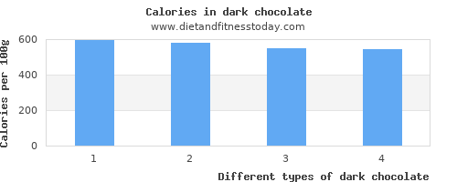dark chocolate water per 100g