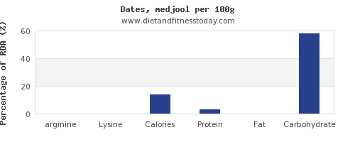 Arginine in dates, per 100g - Diet and Fitness Today