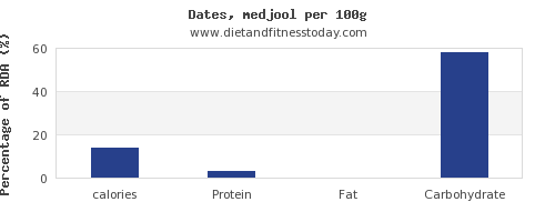 calories and nutrition facts in dates per 100g