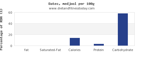 fat and nutrition facts in dates per 100g
