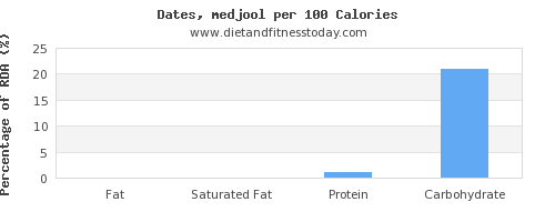 fat and nutrition facts in dates per 100 calories