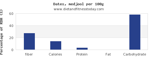 fiber and nutrition facts in dates per 100g