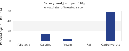 folic acid and nutrition facts in dates per 100g