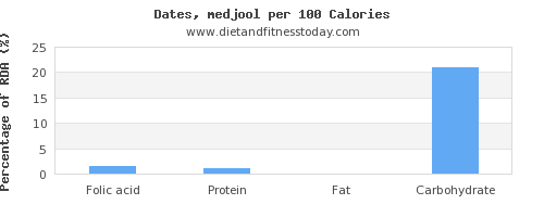 folic acid and nutrition facts in dates per 100 calories