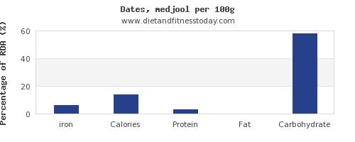 iron and nutrition facts in dates per 100g