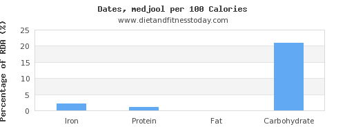 iron and nutrition facts in dates per 100 calories