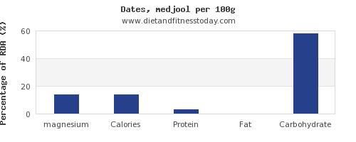 magnesium and nutrition facts in dates per 100g