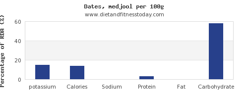 potassium and nutrition facts in dates per 100g