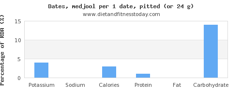 potassium and nutritional content in dates