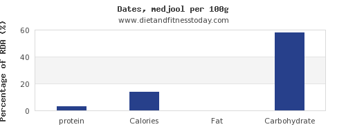 protein and nutrition facts in dates per 100g