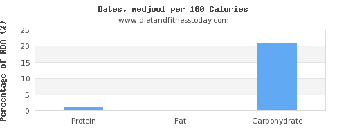 protein and nutrition facts in dates per 100 calories