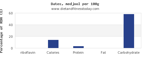 riboflavin and nutrition facts in dates per 100g