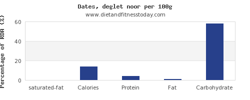 saturated fat and nutrition facts in dates per 100g