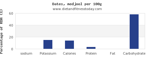sodium and nutrition facts in dates per 100g