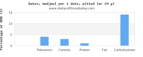sodium and nutritional content in dates