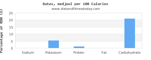 sodium and nutrition facts in dates per 100 calories