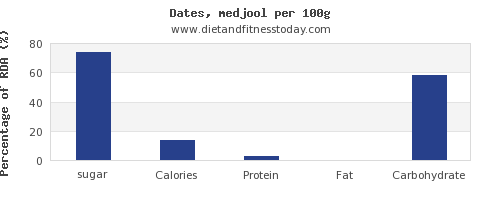 sugar and nutrition facts in dates per 100g